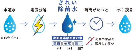 「きれい除菌水」※1は水道水※2に含まれる塩化物イオンを電気分解して作られる除菌成分(次亜塩素酸)を含む水です。薬品や洗剤を使わず、水道水から作られます。時間がたつと水※3に戻る※4ので環境にやさしいのが特長です。